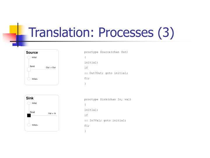 Translation: Processes (3)