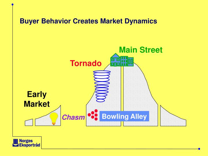 Buyer Behavior Creates Market Dynamics