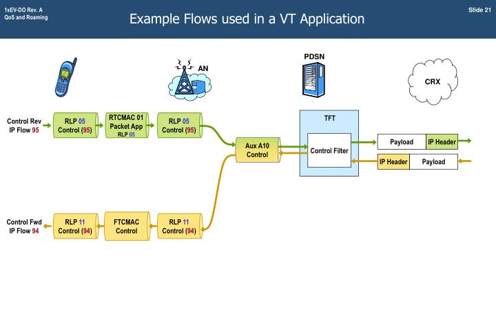 Example Flows used in a VT Application