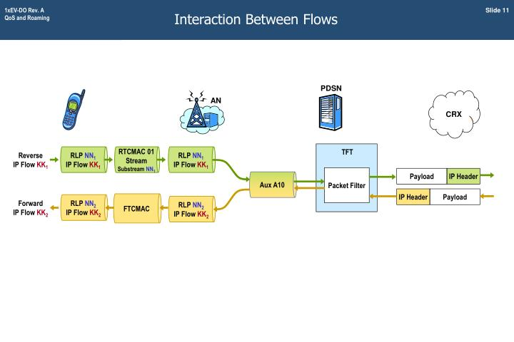 Interaction Between Flows