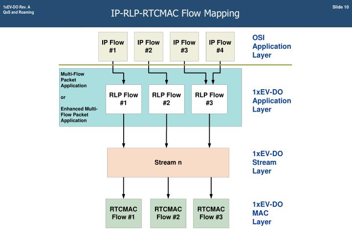 IP-RLP-RTCMAC Flow Mapping