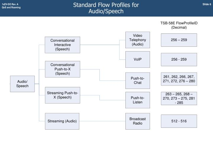 Standard Flow Profiles for