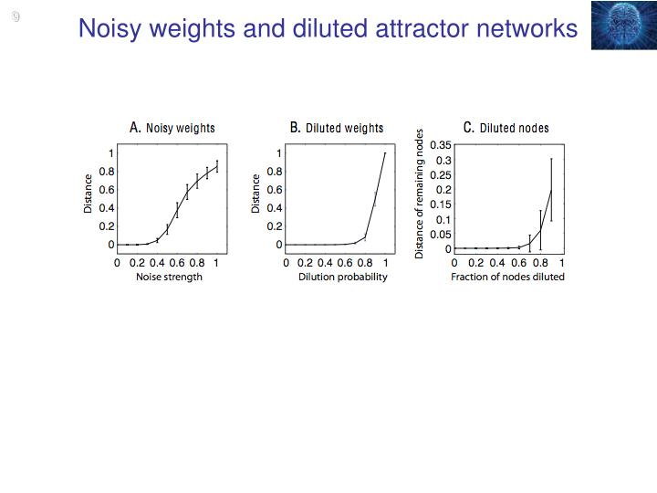 Noisy weights and diluted attractor networks