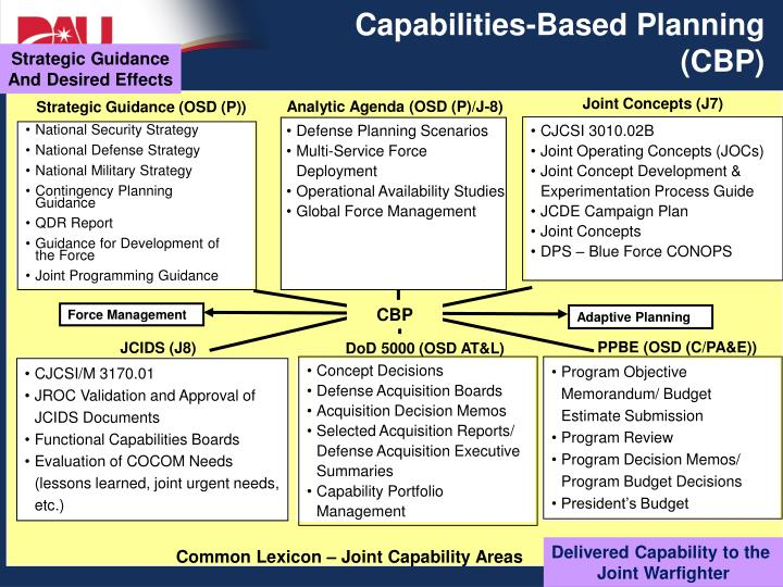 Capabilities-Based Planning