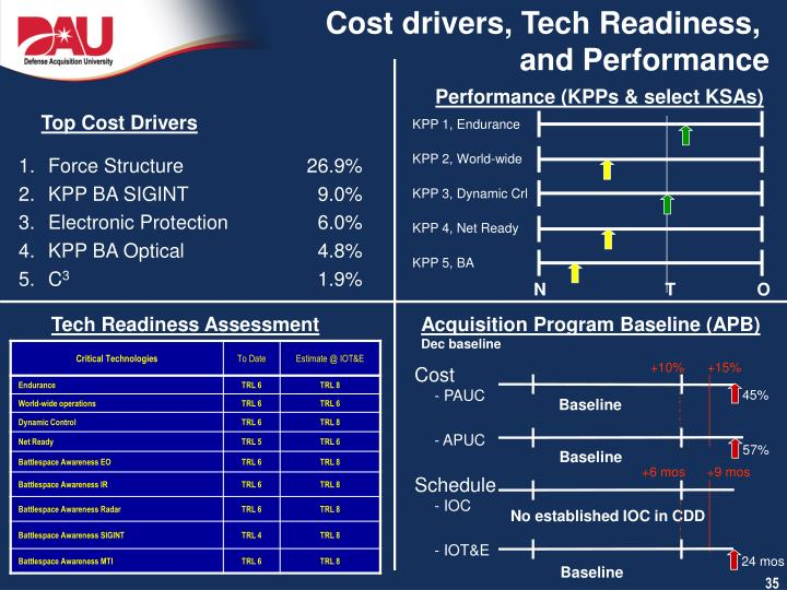 Cost drivers, Tech Readiness,