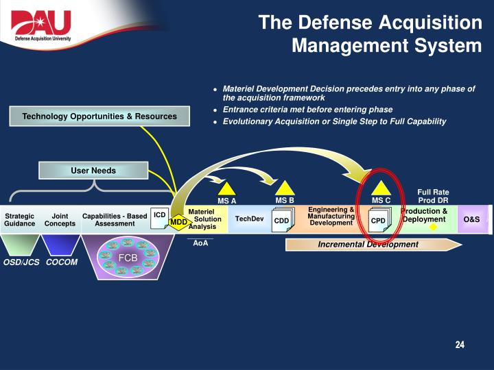 The Defense Acquisition