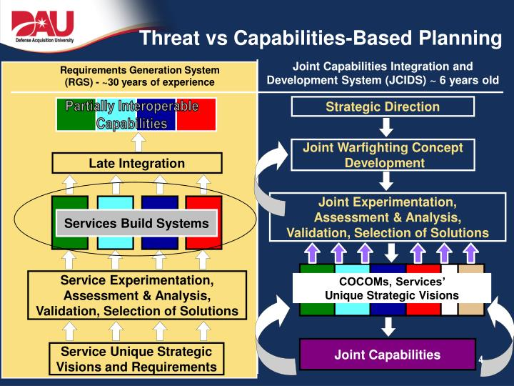 Threat vs Capabilities-Based Planning