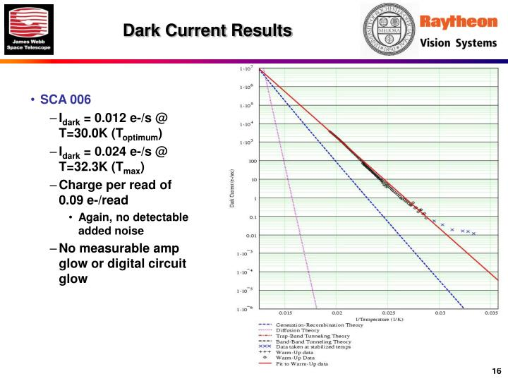 Dark Current Results