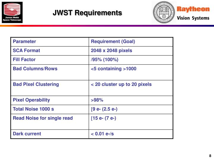 JWST Requirements
