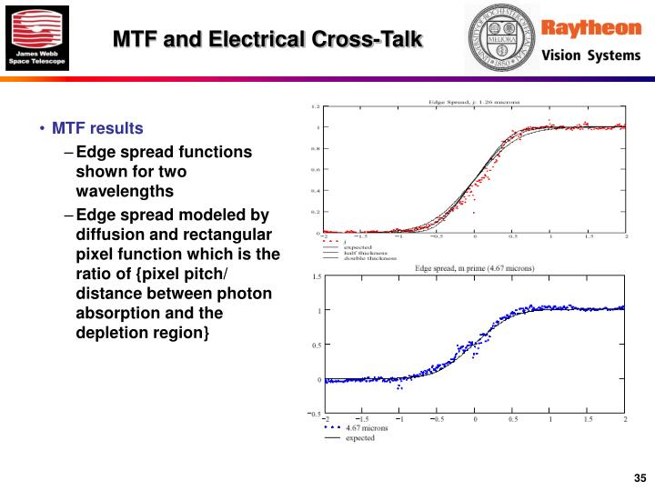 MTF and Electrical Cross-Talk