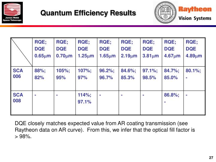 Quantum Efficiency Results