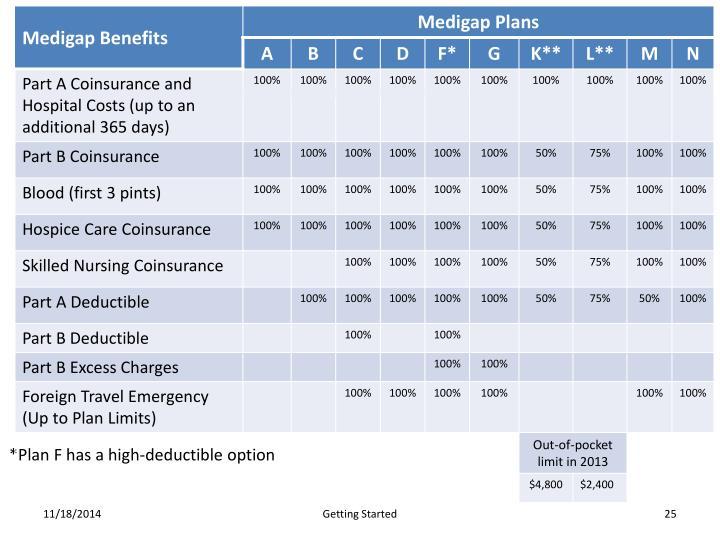 Medigap Plan Chart