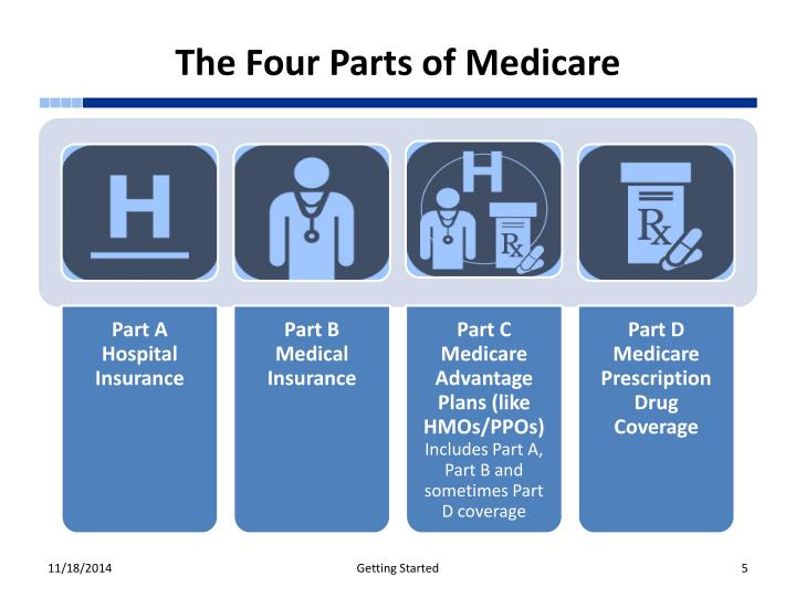 The Four Parts of Medicare