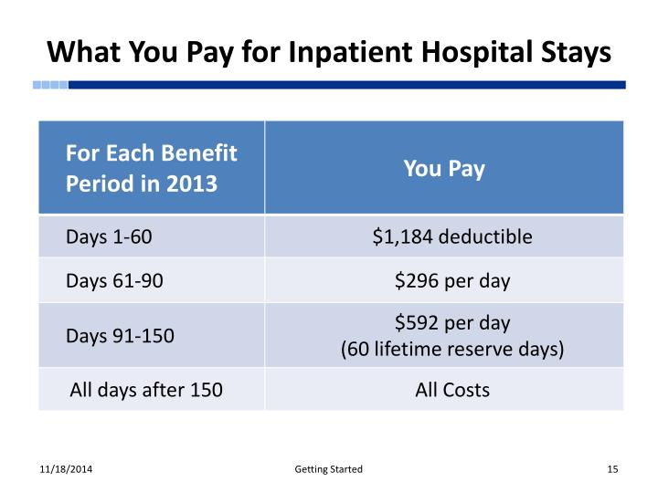 What You Pay for Inpatient Hospital Stays