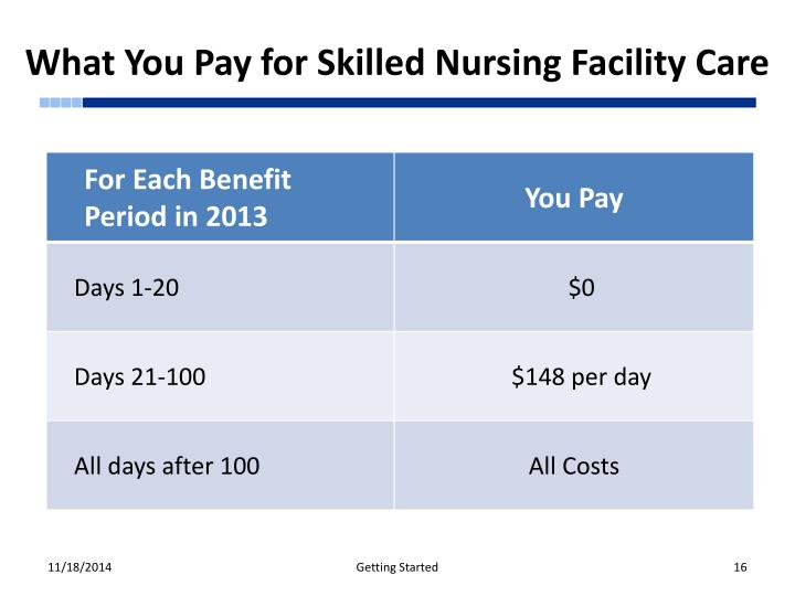 What You Pay for Skilled Nursing Facility Care