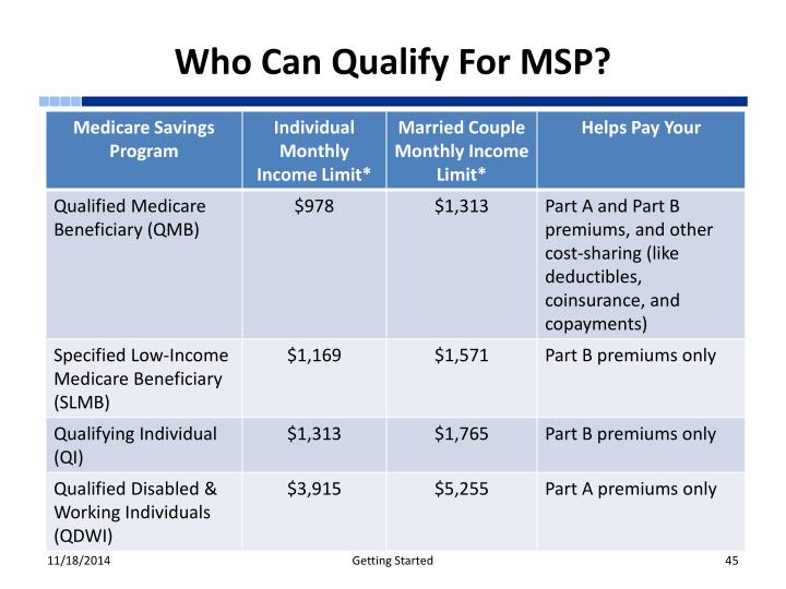 Who Can Qualify For MSP?