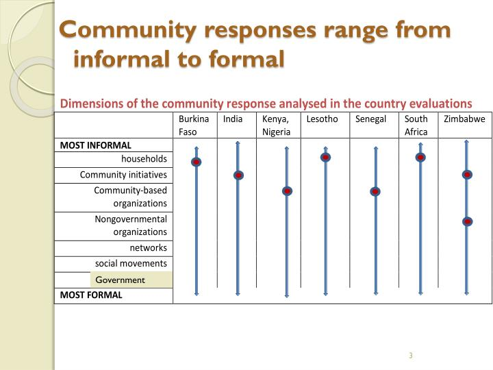 Community responses range from informal to formal