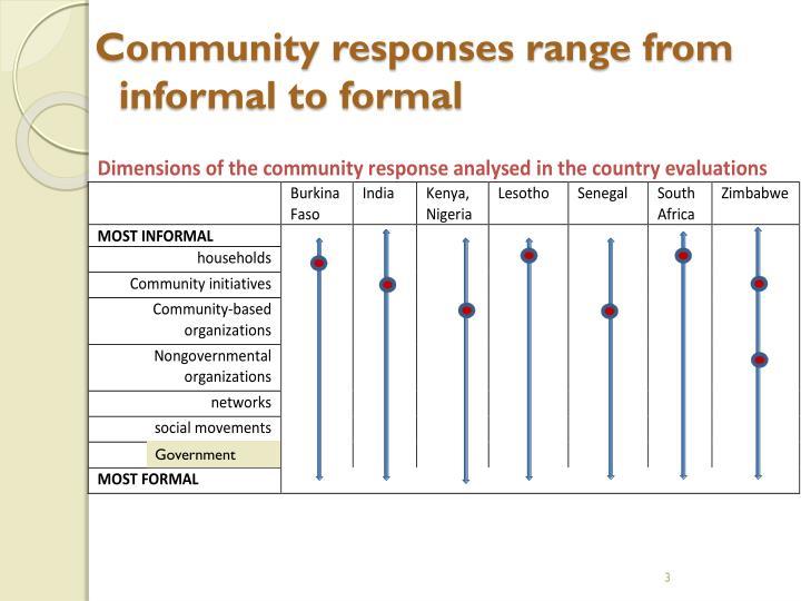 Community responses range from