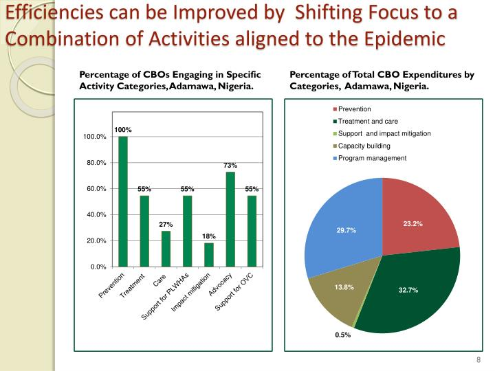 Efficiencies can be Improved by  Shifting Focus to a Combination of Activities aligned to the Epidemic