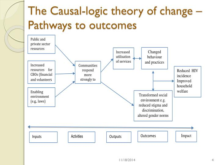 The Causal-logic theory of change –