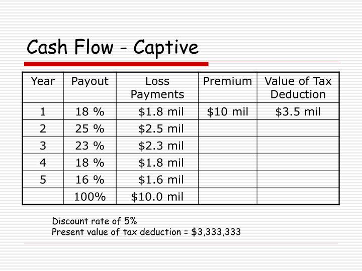 Cash Flow - Captive