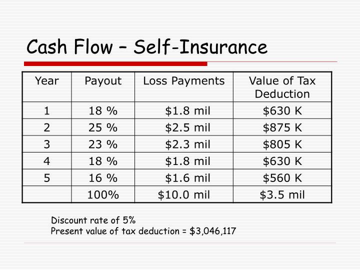 Cash Flow – Self-Insurance