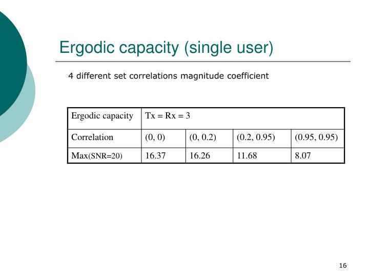 Ergodic capacity (single user)