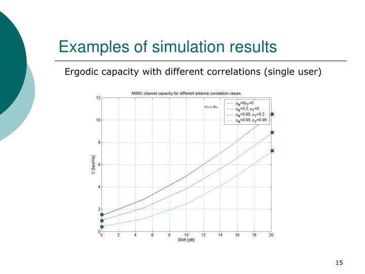 Examples of simulation results