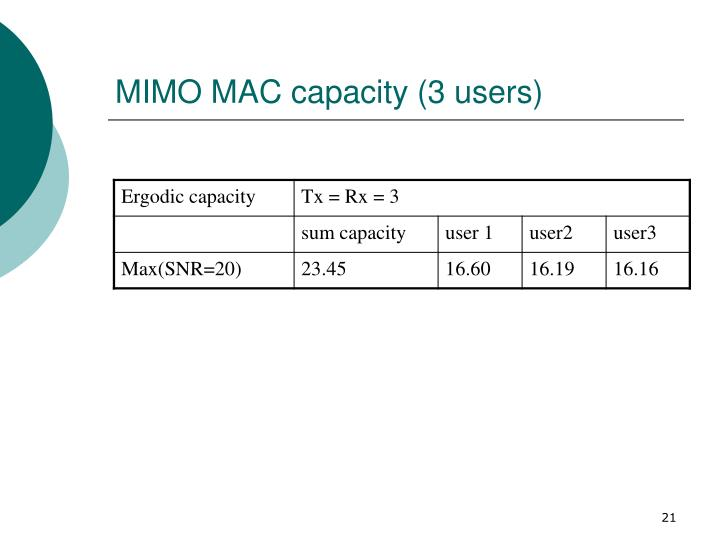 MIMO MAC capacity (3 users)