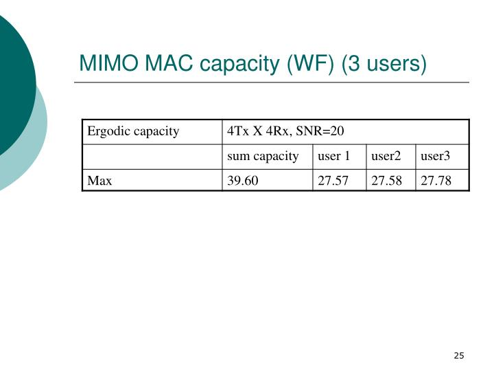 MIMO MAC capacity (WF) (3 users)
