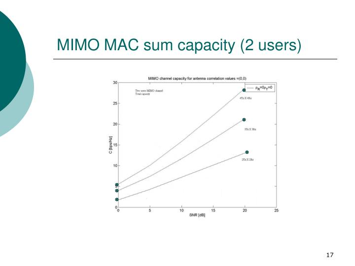 MIMO MAC sum capacity (2 users)
