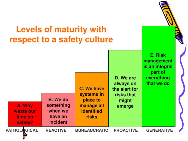 Levels of maturity with respect to a safety culture