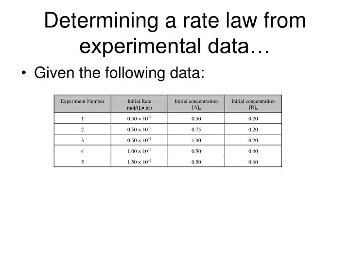 Determining a rate law from experimental data