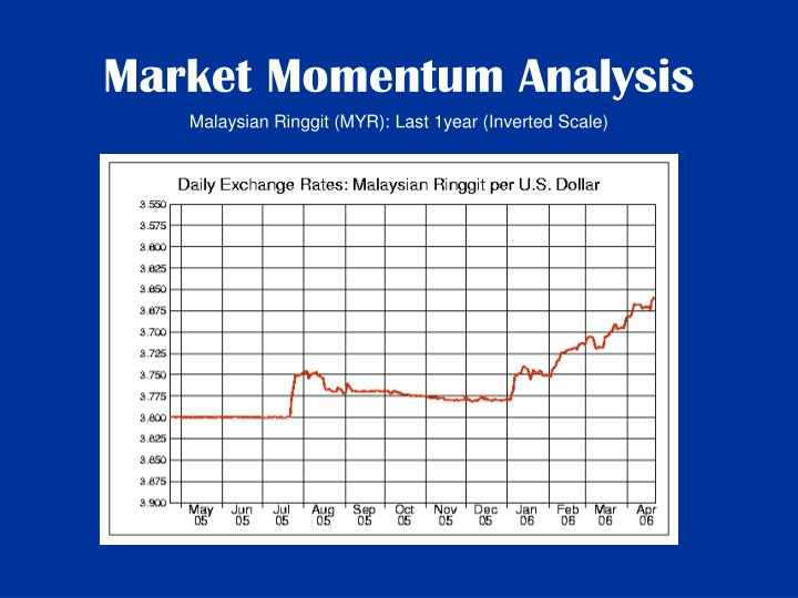 Market Momentum Analysis