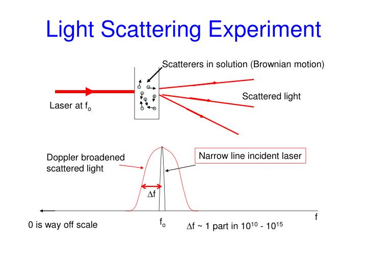 Light scattering experiment