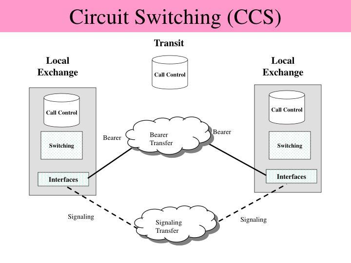 Circuit Switching (CCS)