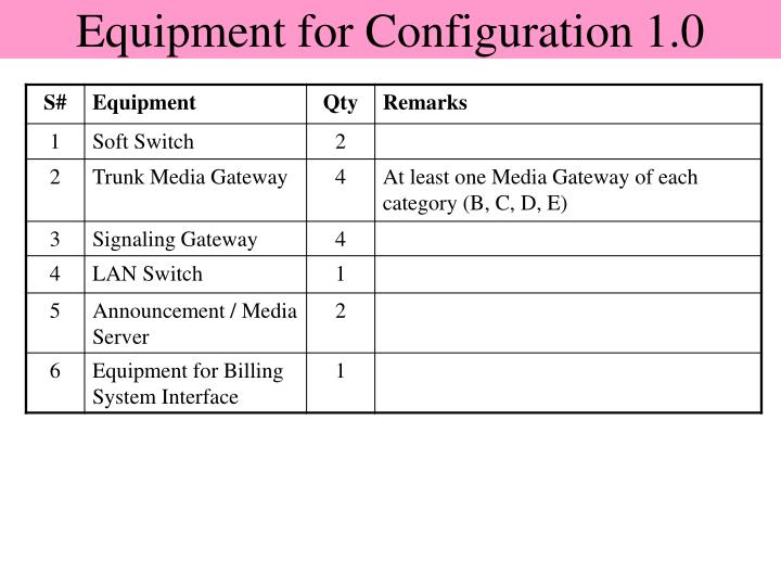 Equipment for Configuration 1.0