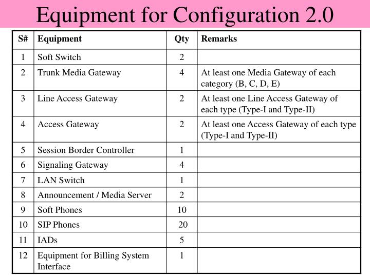 Equipment for Configuration 2.0