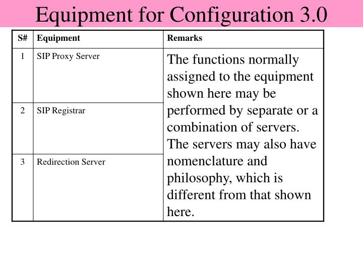Equipment for Configuration 3.0