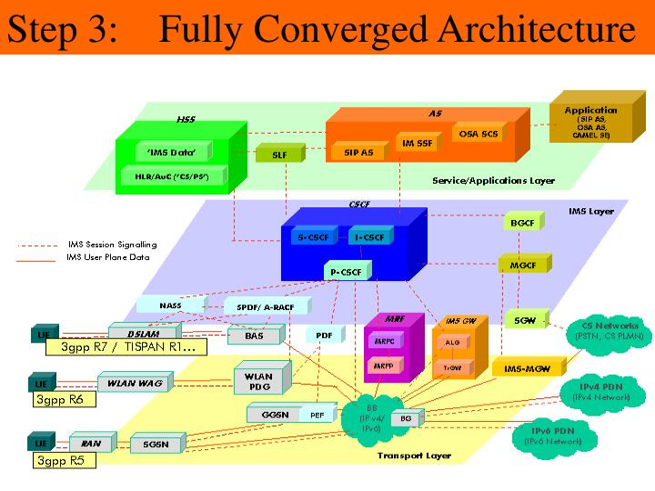 Step 3:    Fully Converged Architecture