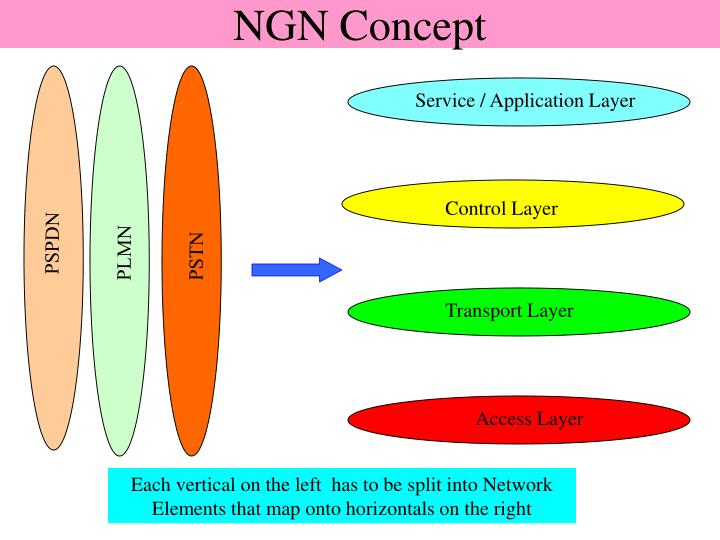 Ngn concept