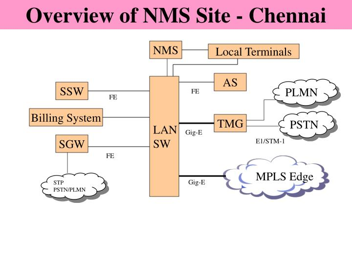 Overview of NMS Site - Chennai