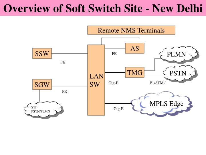 Overview of Soft Switch Site - New Delhi