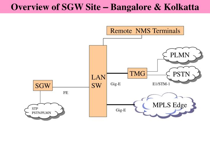 Overview of SGW Site