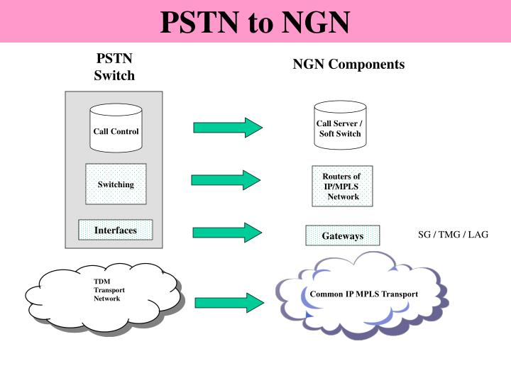 PSTN to NGN