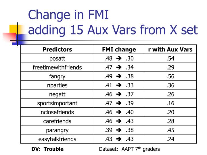 Change in FMI