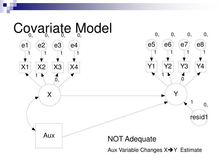 Covariate Model