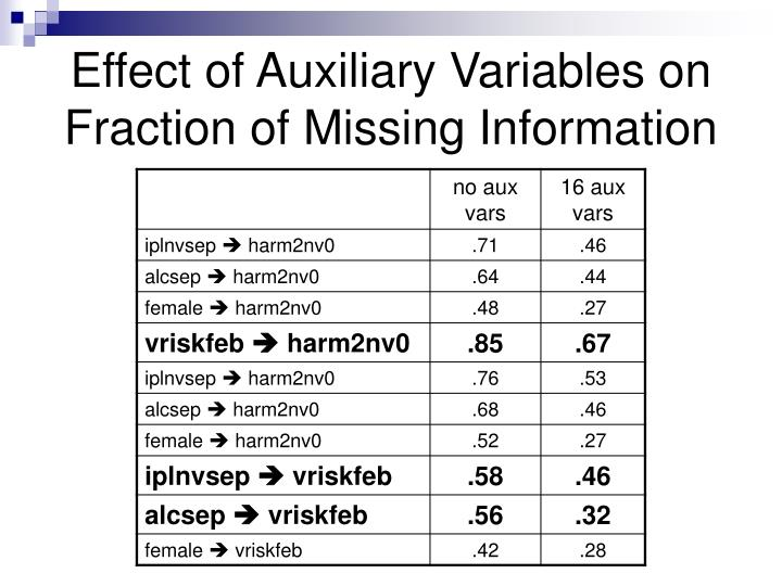Effect of Auxiliary Variables on