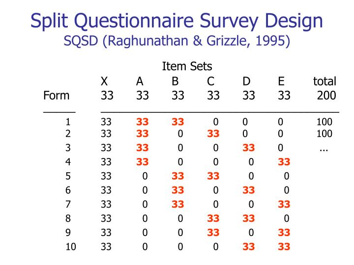 Split Questionnaire Survey Design