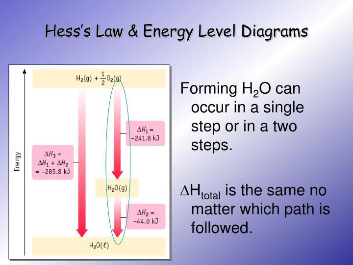 Hess's Law & Energy Level Diagrams